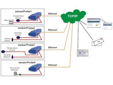 Esquema de Conexion Sensores de Temperatura - Humedad - Seguridad - AKCP